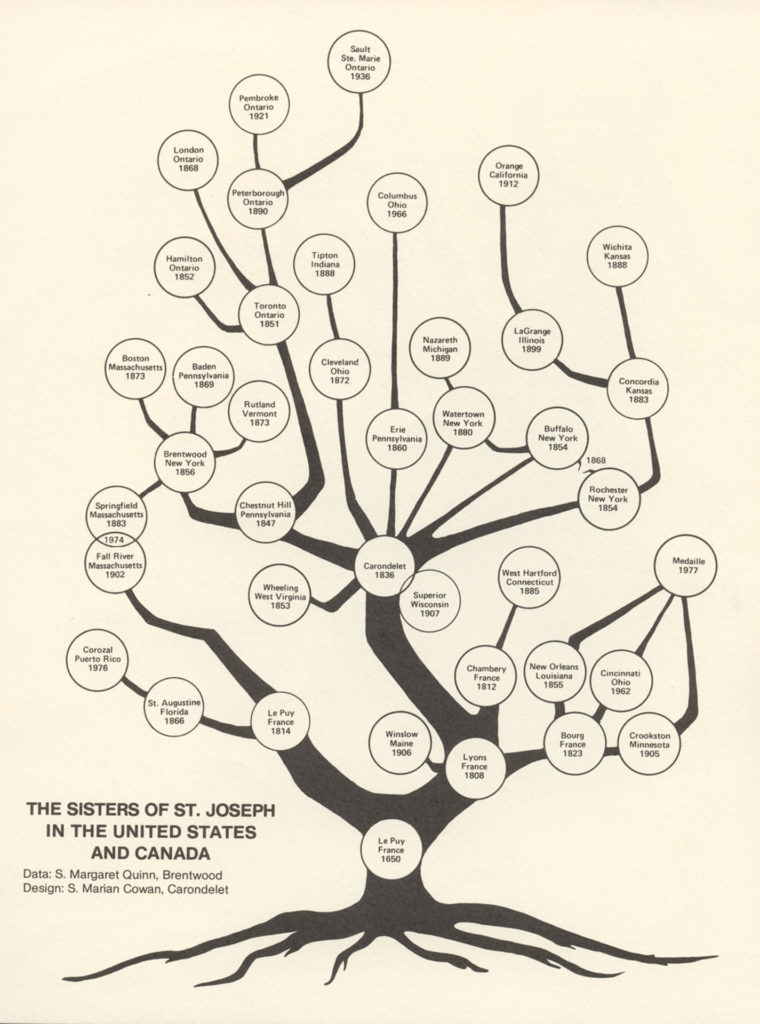 The family tree of the Sisters of St. Joseph in North America.